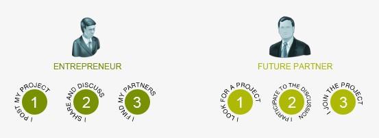 entrepreneur-partner